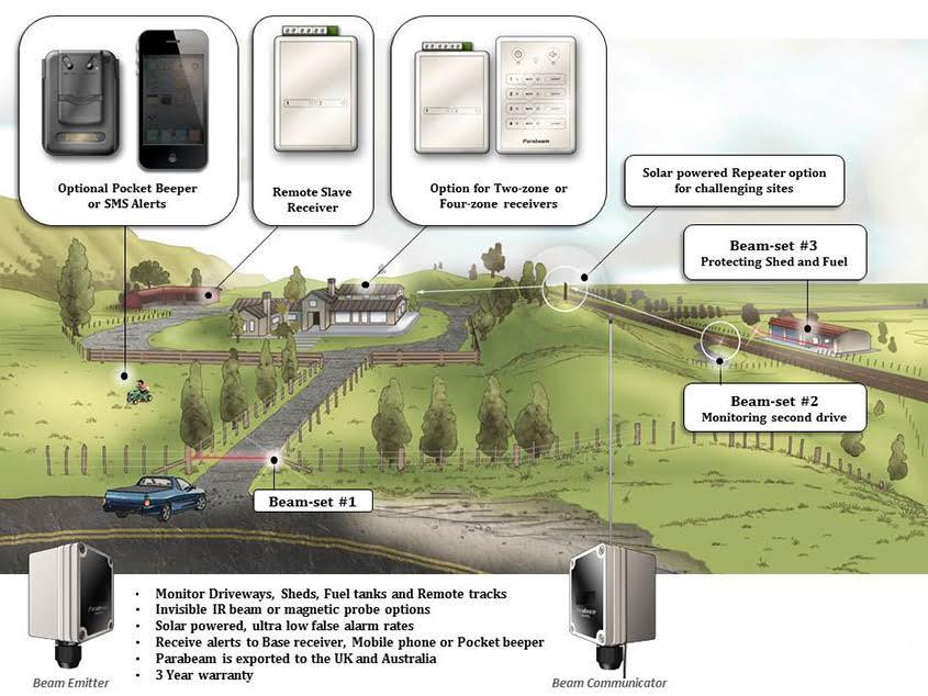 Wireless Solar Driveway Gate Alert